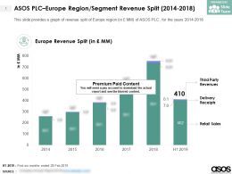 ASOS PLC Europe Region Segment Revenue Split 2014-2018
