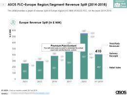 ASOS PLC Europe Region Segment Revenue Split 2014-2018