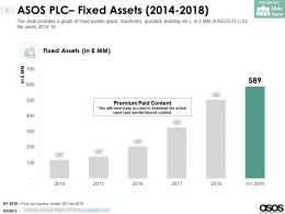 ASOS PLC Fixed Assets 2014-2018