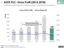 ASOS PLC Gross Profit 2014-2018