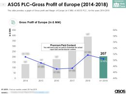 ASOS PLC Gross Profit Of Europe 2014-2018