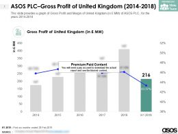 ASOS PLC Gross Profit Of United Kingdom 2014-2018