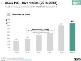 ASOS PLC Inventories 2014-2018