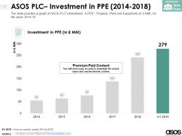 ASOS PLC Investment In PPE 2014-2018