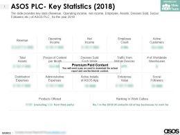 ASOS Plc Key Statistics 2018