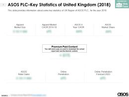 ASOS Plc Key Statistics Of United Kingdom 2018