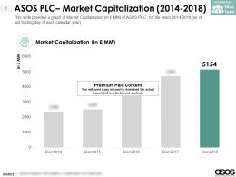 ASOS PLC Market Capitalization 2014-2018