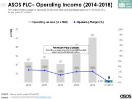 ASOS PLC Operating Income 2014-2018