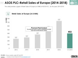 ASOS PLC Retail Sales Of Europe 2014-2018