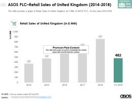 ASOS PLC Retail Sales Of United Kingdom 2014-2018
