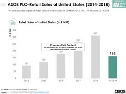 ASOS PLC Retail Sales Of United States 2014-2018