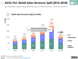 ASOS PLC Retail Sales Revenue Split 2014-2018