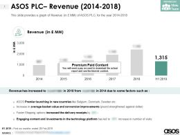 ASOS PLC Revenue 2014-2018