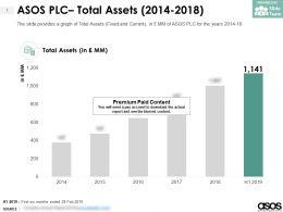 ASOS PLC Total Assets 2014-2018