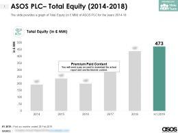 ASOS PLC Total Equity 2014-2018