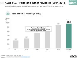 ASOS PLC Trade And Other Payables 2014-2018