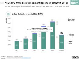 ASOS PLC United States Segment Revenue Split 2014-2018