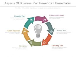 Aspects Of Business Plan Powerpoint Presentation