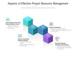 Aspects Of Effective Project Resource Management