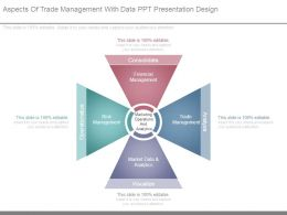 Aspects Of Trade Management With Data Ppt Presentation Design