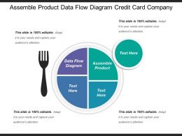 Assemble Product Data Flow Diagram Credit Card Company