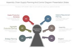 Assembly Chain Supply Planning And Control Diagram Presentation Slides