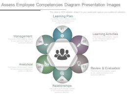 Assess Employee Competencies Diagram Presentation Images