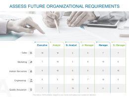 Assess Future Organizational Requirements Ppt Powerpoint Slide