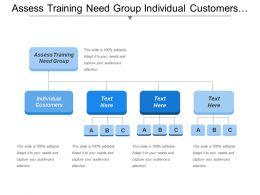 Assess Training Need Group Individual Customers Produce Sell