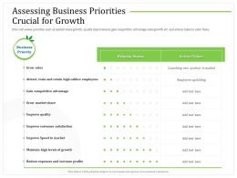 Assessing Business Priorities Crucial For Growth Gain Ppt Powerpoint Presentation Summary Infographics