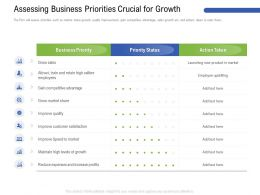 Assessing Business Priorities Crucial For Growth High Ppt Powerpoint Presentation Gallery Rules