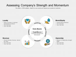 Assessing Companys Strength And Momentum