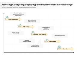 Assessing Configuring Deploying And Implementation Methodology