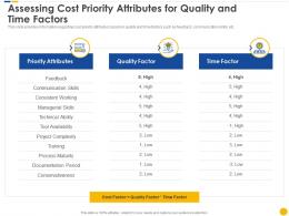 Assessing Cost Priority Attributes For Quality And Time Factors Software Project Cost Estimation IT