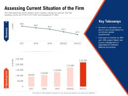 Assessing Current Situation Of The Firm Requirement Gathering Methods Ppt Styles Structure