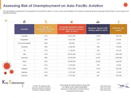 Assessing Risk Of Unemployment On Asia Pacific Aviation Country Powerpoint Presentation Graphic Images