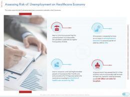 Assessing Risk Of Unemployment On Healthcare Economy Coronavirus Impact Assessment Mitigation Strategies Ppt Grid