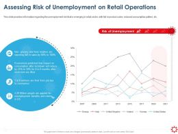 Assessing Risk Of Unemployment On Retail Operations Ppt Inspiration