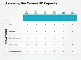 Assessing The Current Hr Capacity Marketing Human Resource Ppt Powerpoint Presentation File