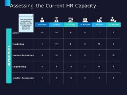 Assessing The Current HR Capacity Marketing Sales Ppt Powerpoint Presentation Summary Topics