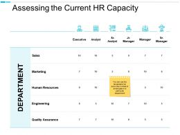 Assessing The Current HR Capacity Quality Assurance Ppt Powerpoint Presentation Portfolio