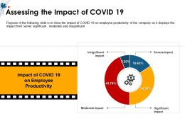 Assessing The Impact Of COVID 19 Moderate Ppt Powerpoint Presentation File Files