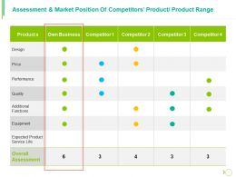 Assessment And Market Position Of Competitors Product Product Range Ppt Portfolio Brochure