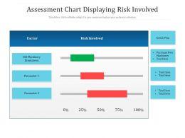 Assessment Chart Displaying Risk Involved