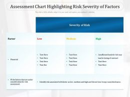 Assessment Chart Highlighting Risk Severity Of Factors