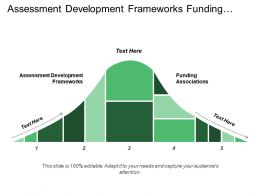 Assessment Development Frameworks Funding Associations Present Structure