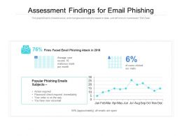 Assessment Findings For Email Phishing