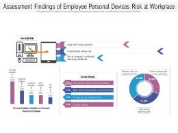 Assessment Findings Of Employee Personal Devices Risk At Workplace