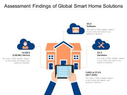 Assessment Findings Of Global Smart Home Solutions