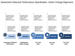Assessment Historical Performance Specification Action Change Alignment Change